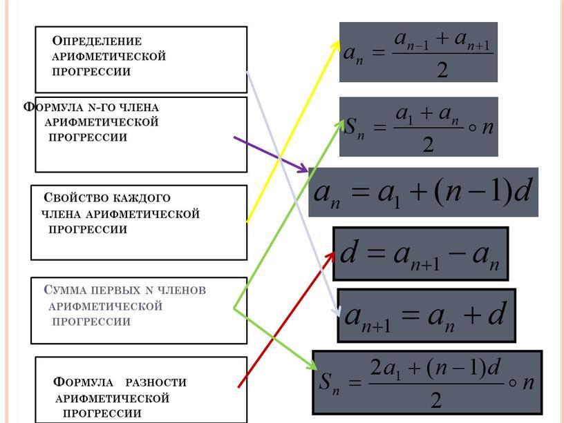 Определение арифметической прогрессии