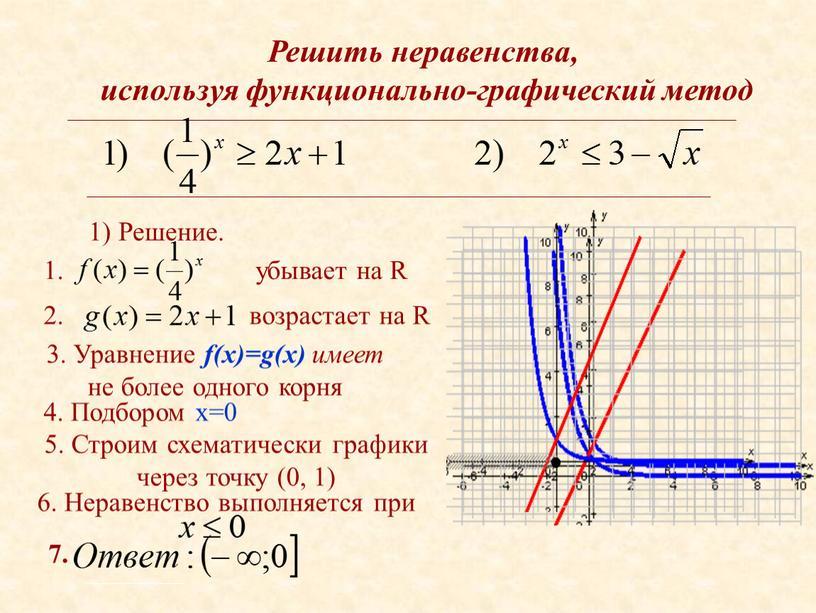 Решить неравенства, используя функционально-графический метод 1)