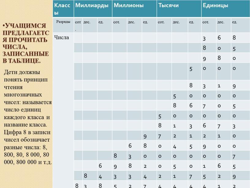 Учащимся предлагается прочитать числа, записанные в таблице