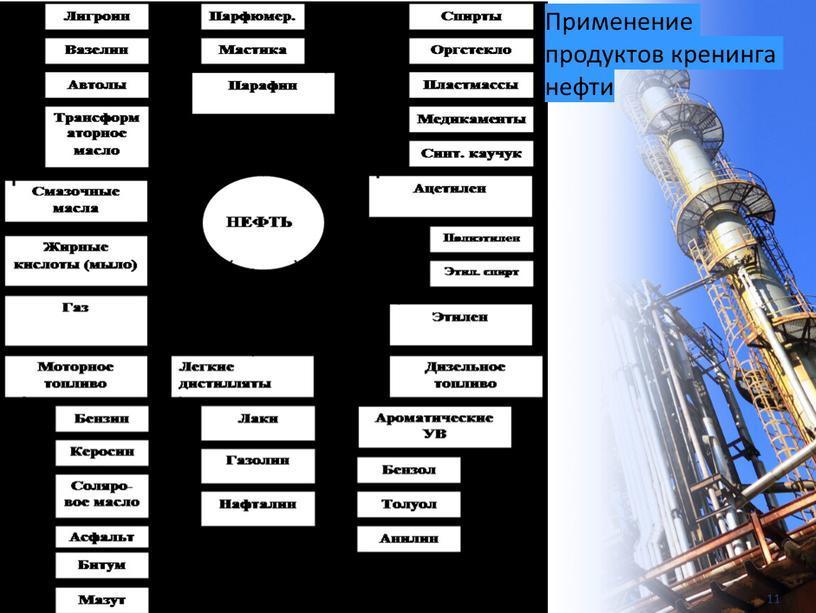 Применение продуктов кренинга нефти