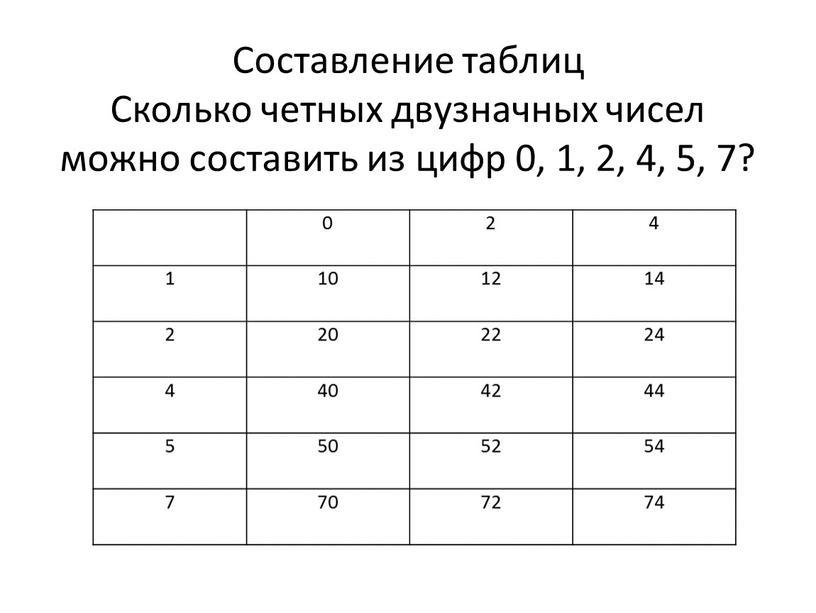 Составление таблиц Сколько четных двузначных чисел можно составить из цифр 0, 1, 2, 4, 5, 7? 0 2 4 1 10 12 14 2 20…