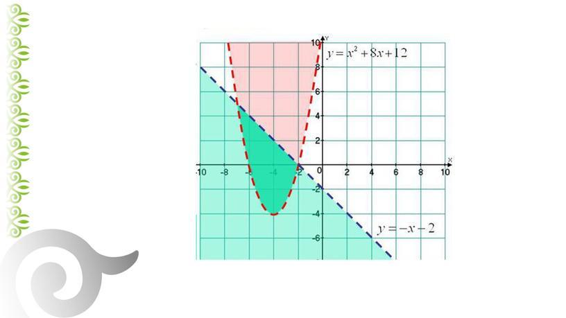 Екі айнымалысы бар теңсіздіктерді шешудің графиктік тәсілі