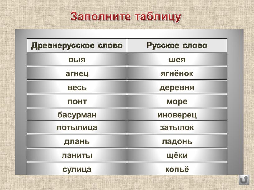 Заполните таблицу Древнерусское слово