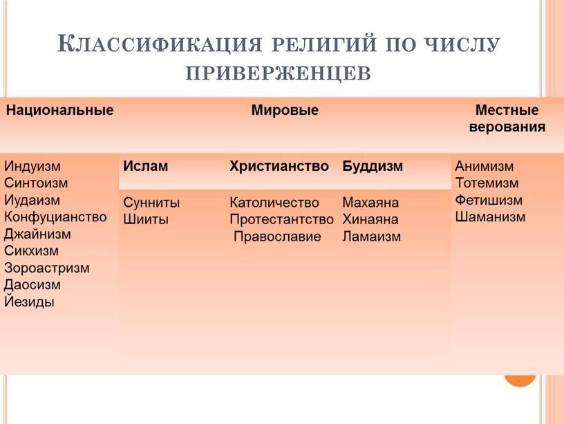 Классификация религий по числу приверженцев