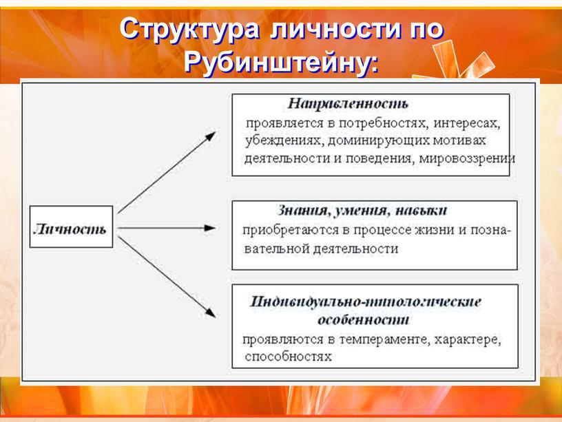 Структура личности по Рубинштейну: