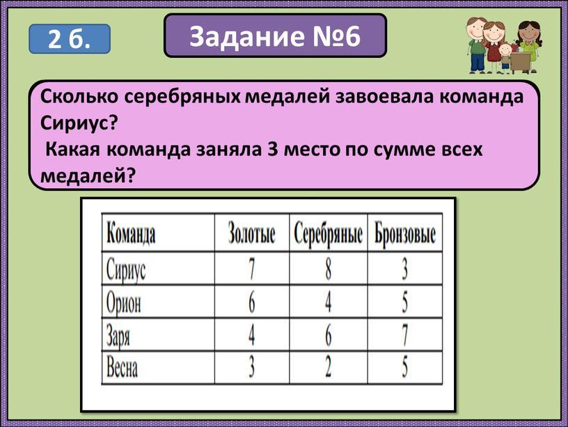Задание №6 В спортивных соревнованиях по нескольким видам спорта приняли участие 4 команды