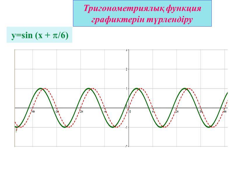 Тригонометриялық функция графиктерін түрлендіру