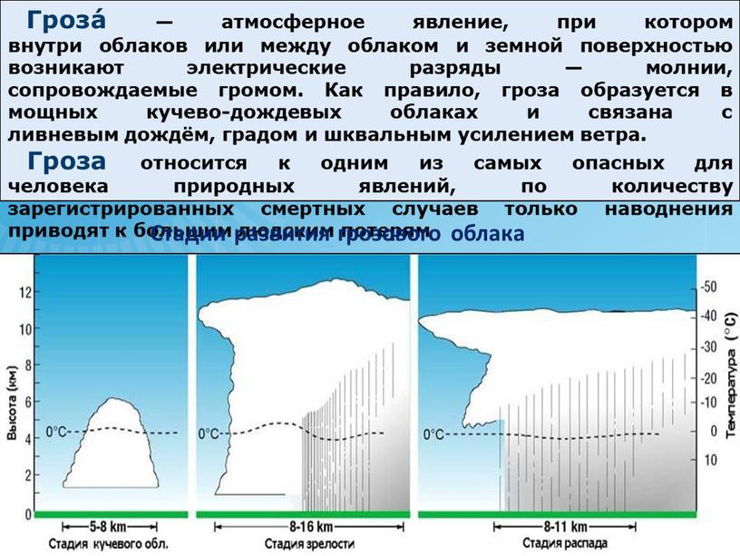 Гроза́ — атмосферное явление, при котором внутри облаков или между облаком и земной поверхностью возникают электрические разряды — молнии, сопровождаемые громом