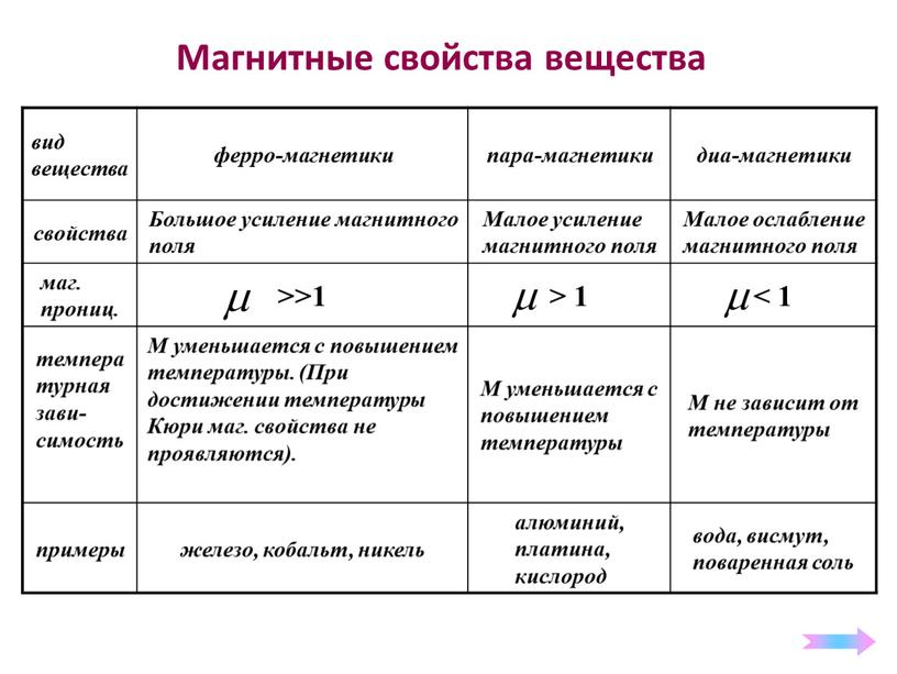 Магнитные свойства вещества вид вещества ферро-магнетики пара-магнетики диа-магнетики свойства