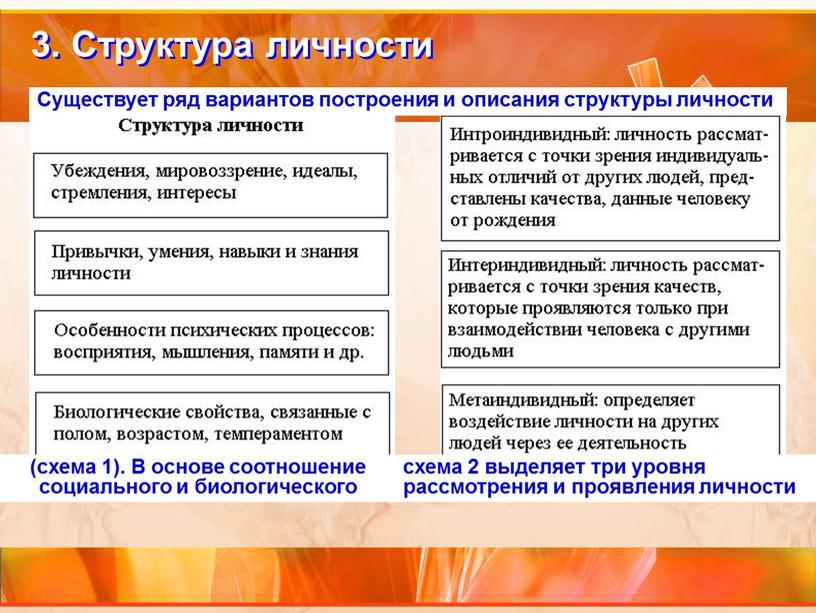Структура личности Существует ряд вариантов построения и описания структуры личности (схема 1)