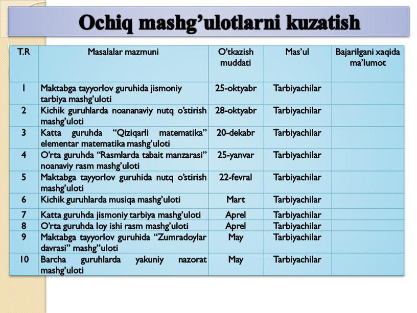 T.R Masalalar mazmuni O'tkazish muddati