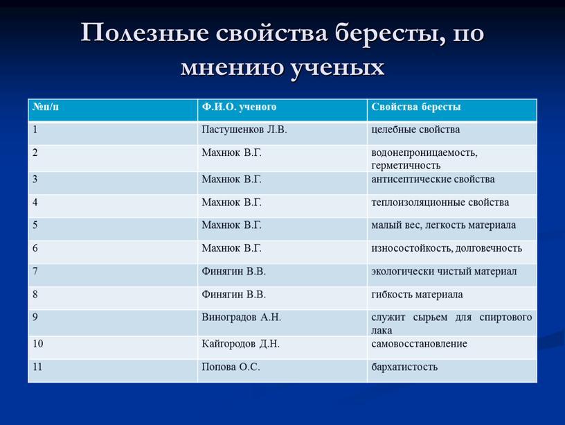 Полезные свойства бересты, по мнению ученых №п/п