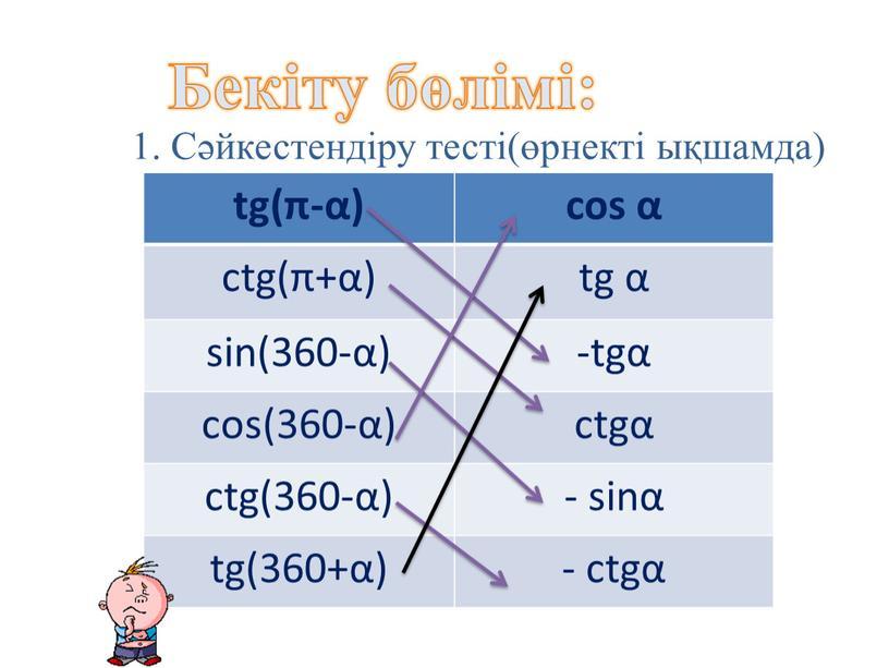 Бекіту бөлімі: 1. Сәйкестендіру тесті(өрнекті ықшамда) tg(π-α) cos α ctg(π+α) tg α sin(360-α) -tgα cos(360-α) ctgα ctg(360-α) - sinα tg(360+α) - ctgα