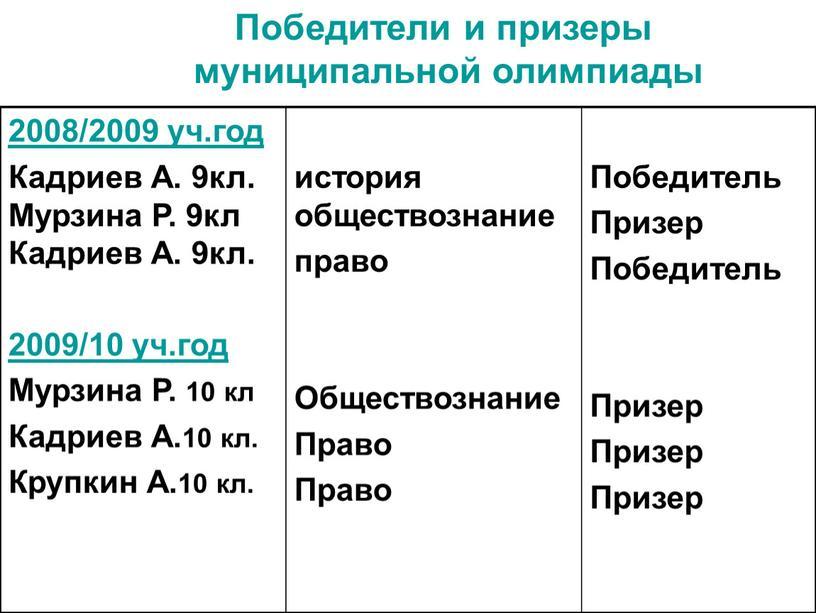 Кадриев А. 9кл. Мурзина Р. 9кл