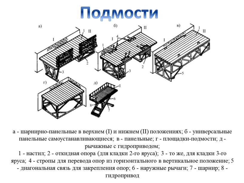 I) и нижнем (II) положениях; б - универсальные панельные самоустанавливающиеся; в - панельные; г - площадки-подмости; д - рычажные с гидроприводом; 1 - настил; 2…