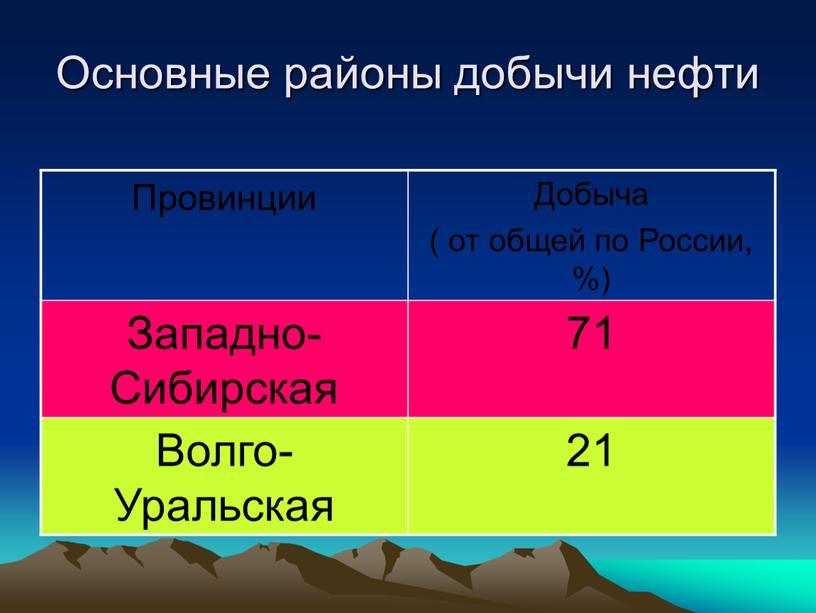Основные районы добычи нефти Провинции
