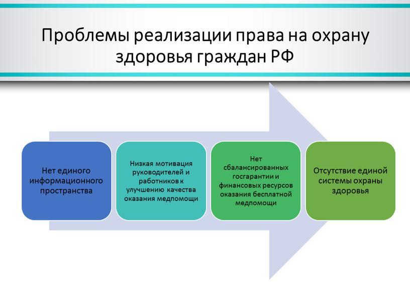 Проблемы реализации права на охрану здоровья граждан