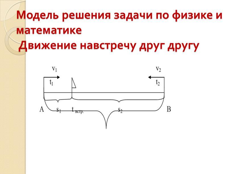 Модель решения задачи по физике и математике