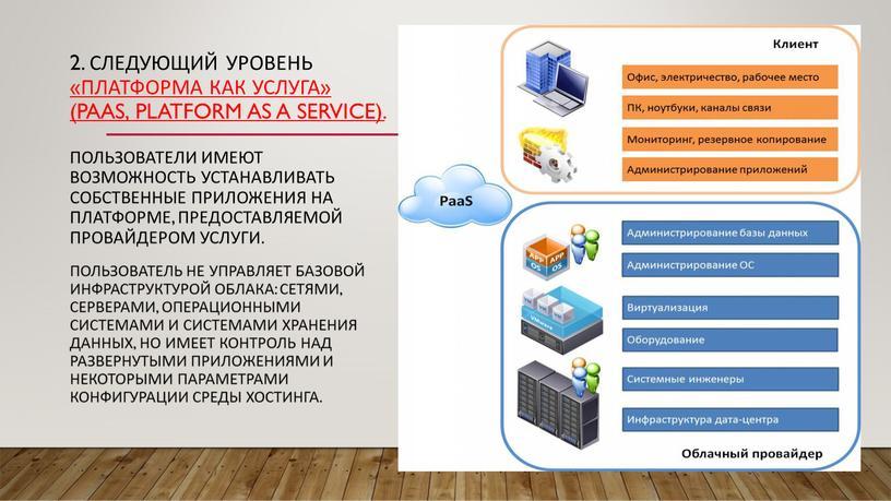 Следующий уровень «Платформа как услуга» (PaaS, platform as a service)