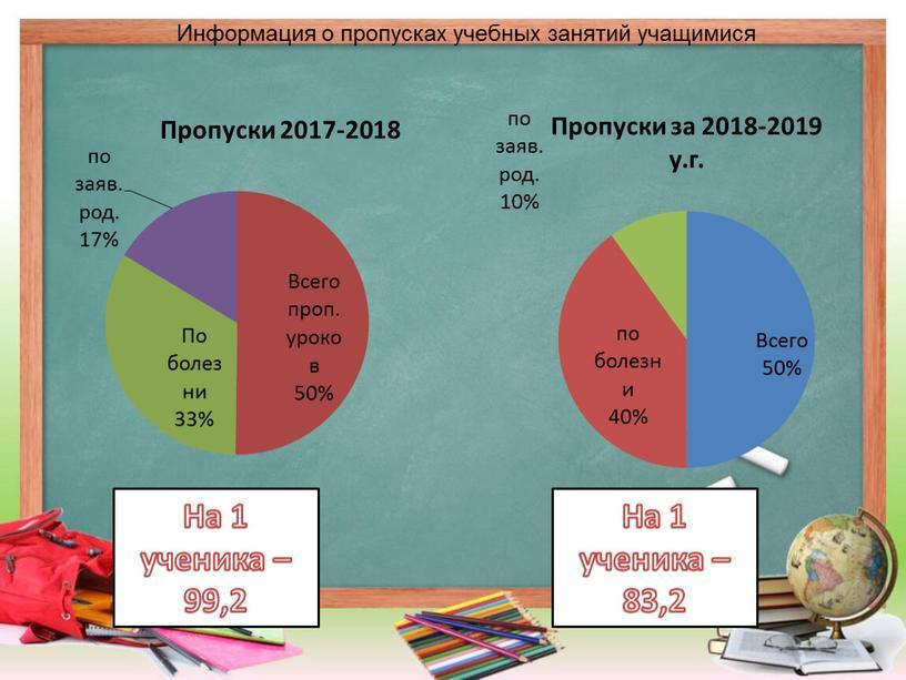 Информация о пропусках учебных занятий учащимися