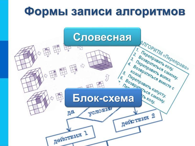 Формы записи алгоритмов Словесная