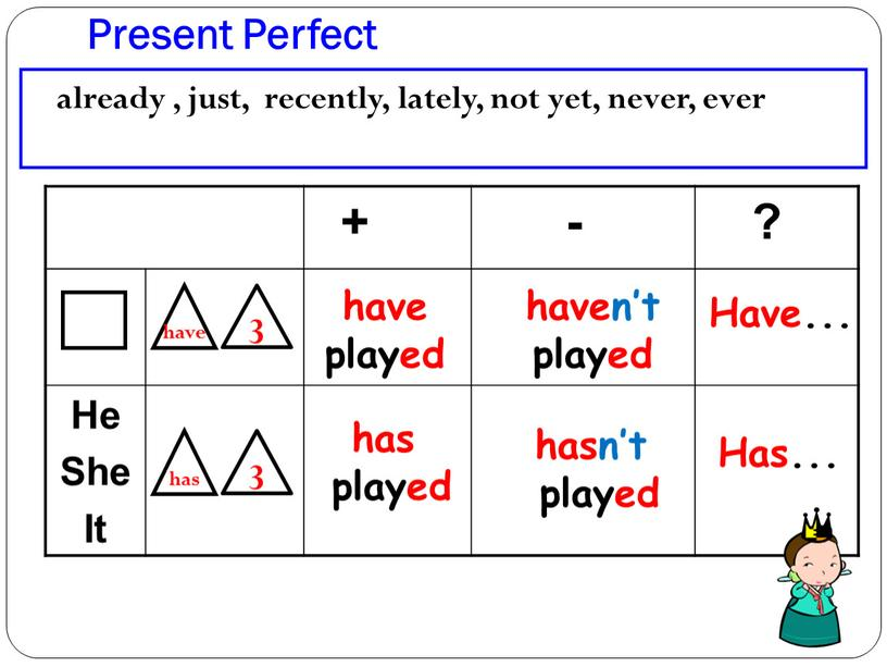 Present Perfect + - ? He