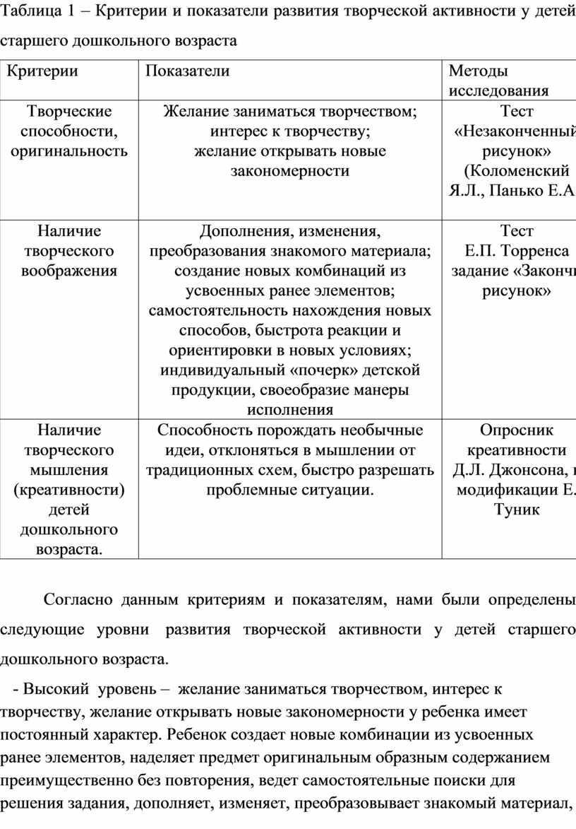 Таблица 1 – Критерии и показатели развития творческой активности у детей старшего дошкольного возраста