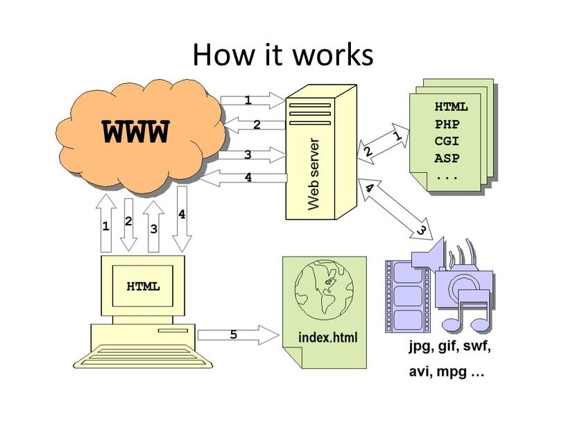 How it works 1 2 3 4 1 3 2 4 2 1 5 4 3