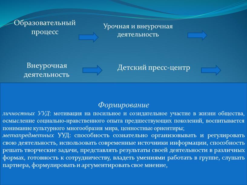 Образовательный процесс Урочная и внеурочная деятельность