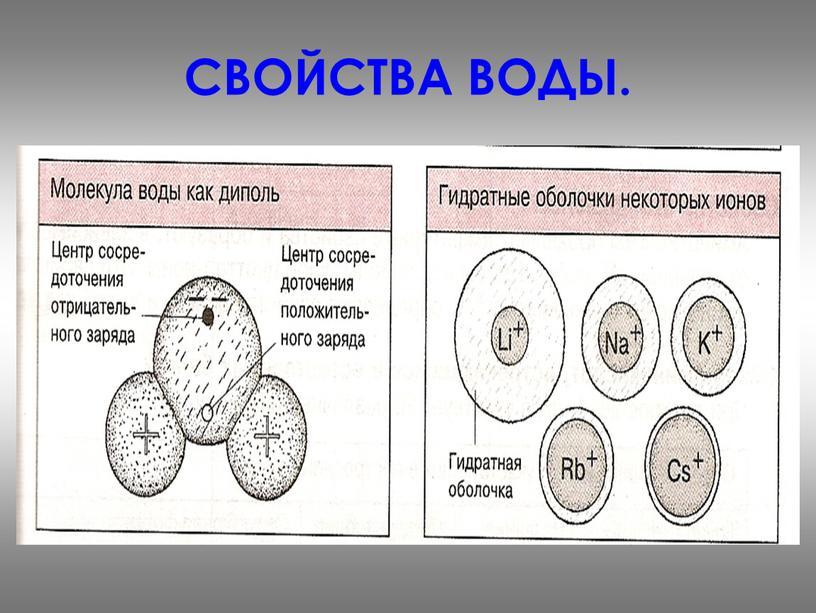 СВОЙСТВА ВОДЫ.