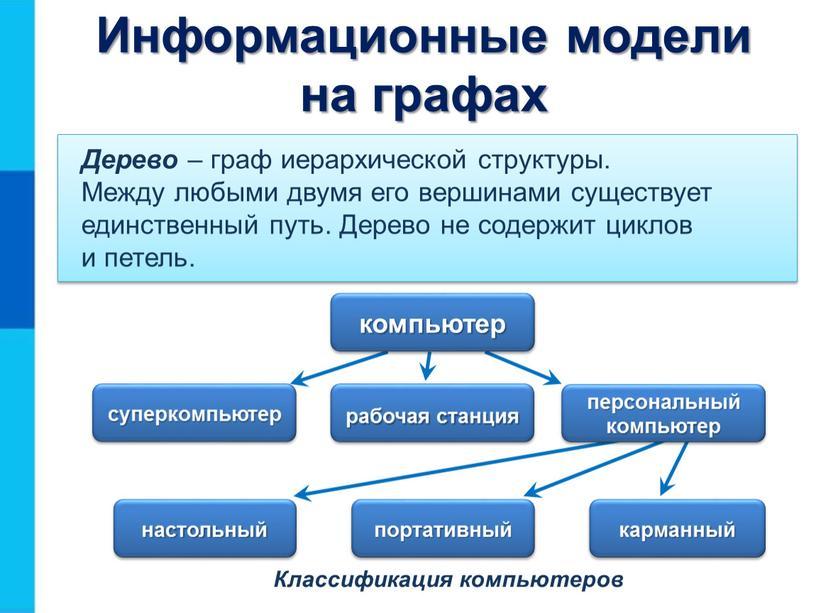 Классификация компьютеров Дерево – граф иерархической структуры