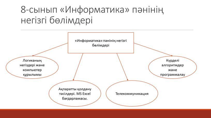 Информатика» пәнінің негізгі бөлімдері «Информатика» пәнінің негізгі бөлімдері