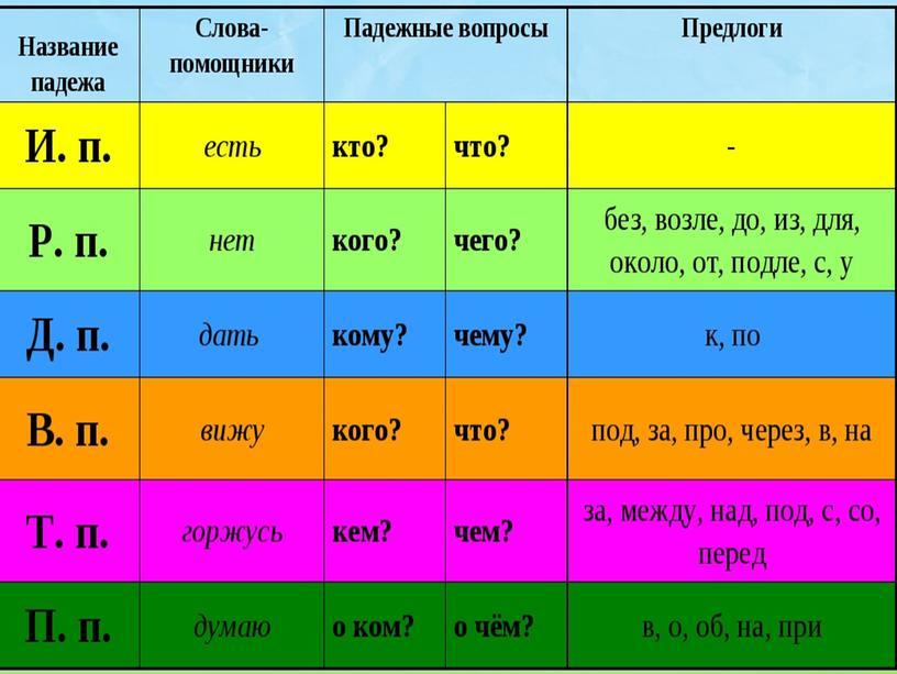 """""""Повторяем правописание существительных 1 склонения"""" - 4 класс"""