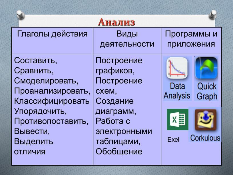 Анализ Глаголы действия Виды деятельности