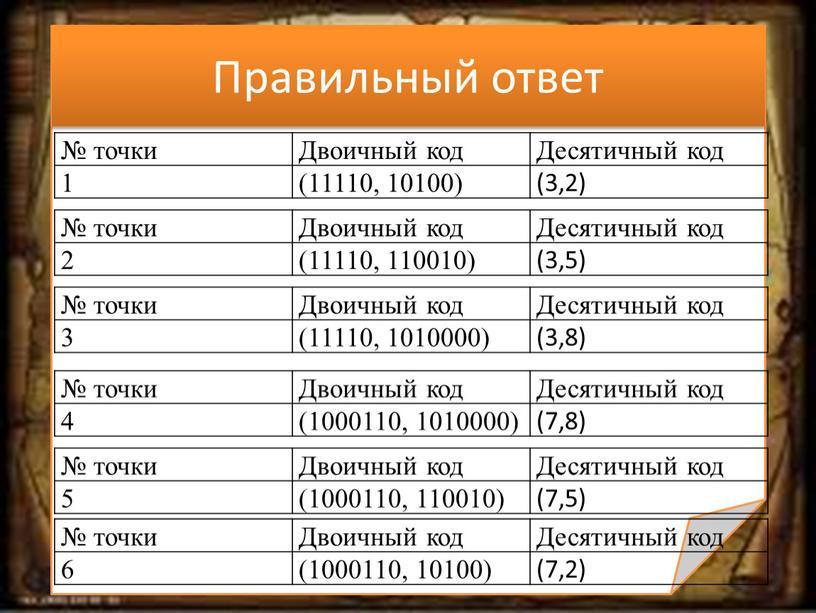 Правильный ответ № точки Двоичный код