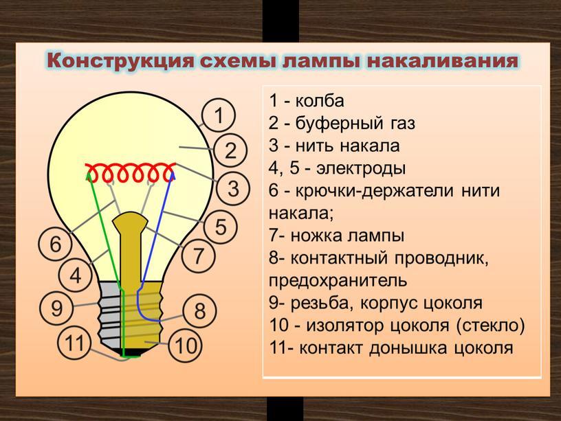 Конструкция схемы лампы накаливания 1 - колба 2 - буферный газ 3 - нить накала 4, 5 - электроды 6 - крючки-держатели нити накала; 7-…