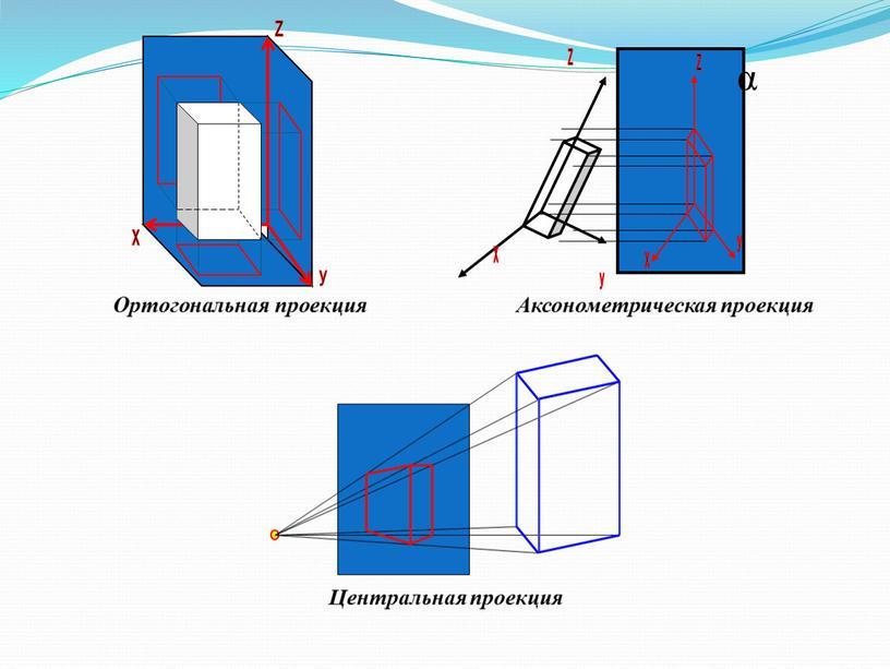 Ортогональная проекция Аксонометрическая проекция
