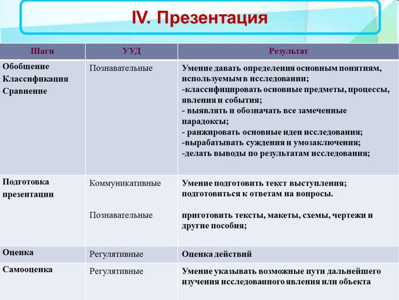 IV. Презентация Шаги УУД Результат
