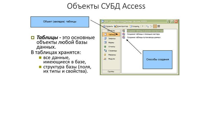 Объекты СУБД Access Таблицы - это основные объекты любой базы данных