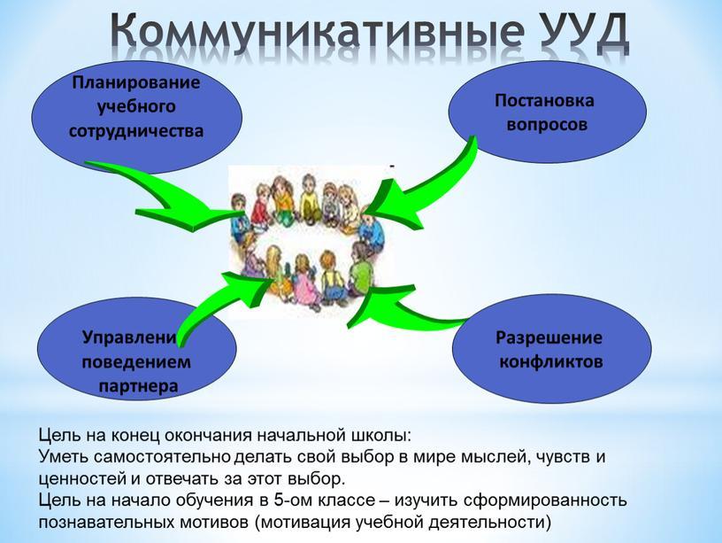 Коммуникативные УУД Планирование учебного сотрудничества