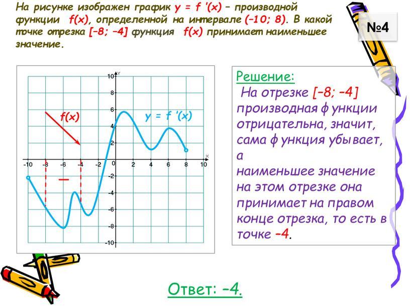 На рисунке изображен график у = f ′(x) – производной функции f(x), определенной на интервале (–10; 8)