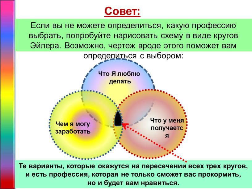 Если вы не можете определиться, какую профессию выбрать, попробуйте нарисовать схему в виде кругов