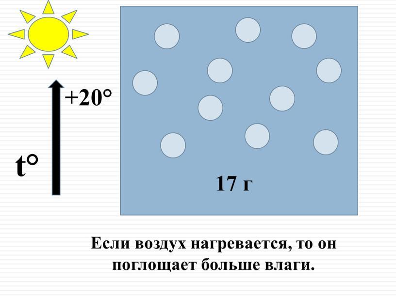 Если воздух нагревается, то он поглощает больше влаги