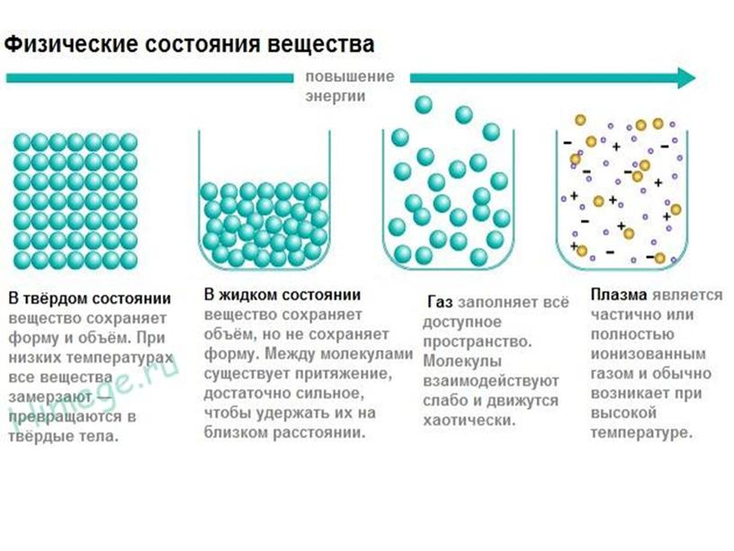 Агрегатные состояния веществ