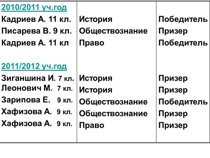 Кадриев А. 11 кл. Писарева В. 9 кл