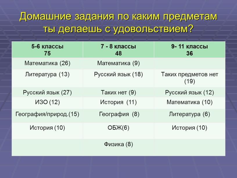 Домашние задания по каким предметам ты делаешь с удовольствием? 5-6 классы 75 7 - 8 классы 48 9- 11 классы 36
