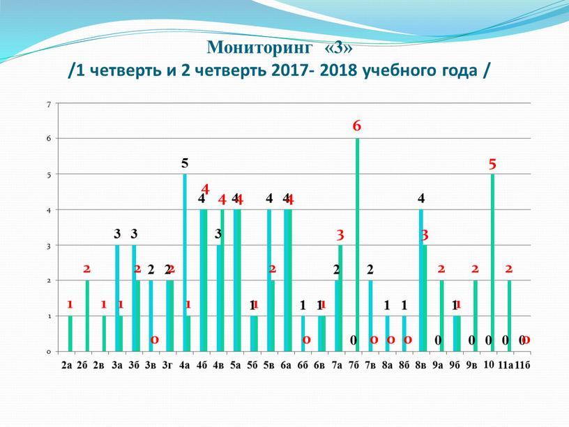 Мониторинг «3» /1 четверть и 2 четверть 2017- 2018 учебного года /