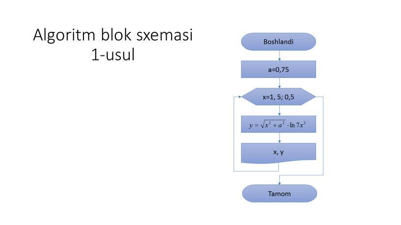 Algoritm blok sxemasi 1-usul