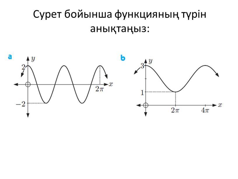 Сурет бойынша функцияның түрін анықтаңыз: