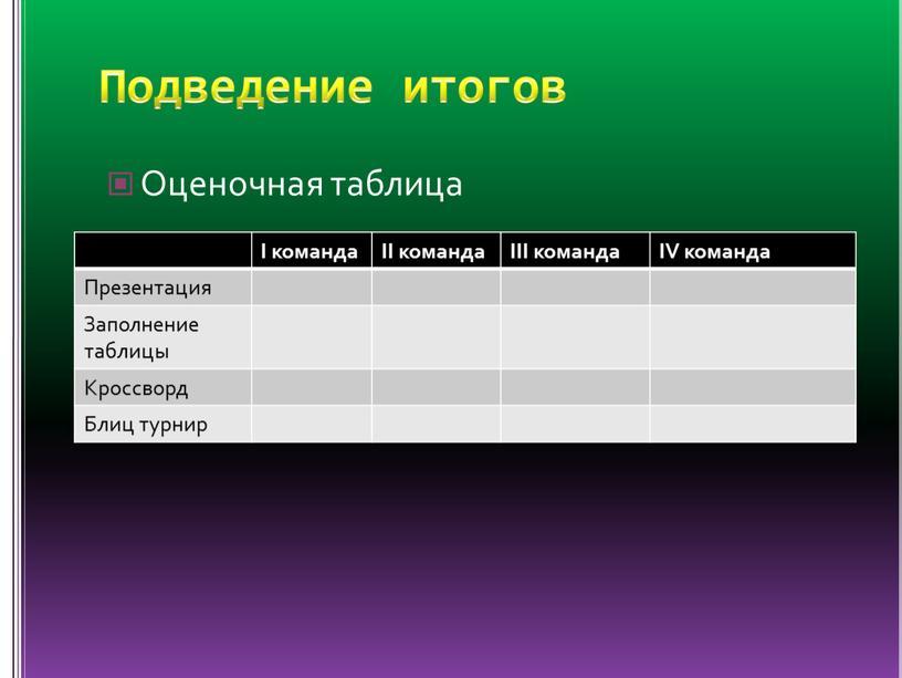 Подведение итогов Оценочная таблица